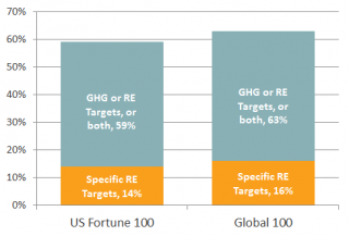 Fortune&Global100 targets