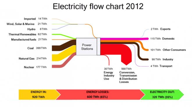 UK Flowchart 2012